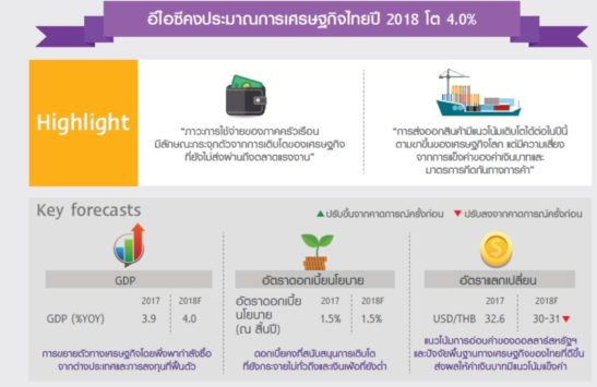 The big story of the Thai economy in 2018