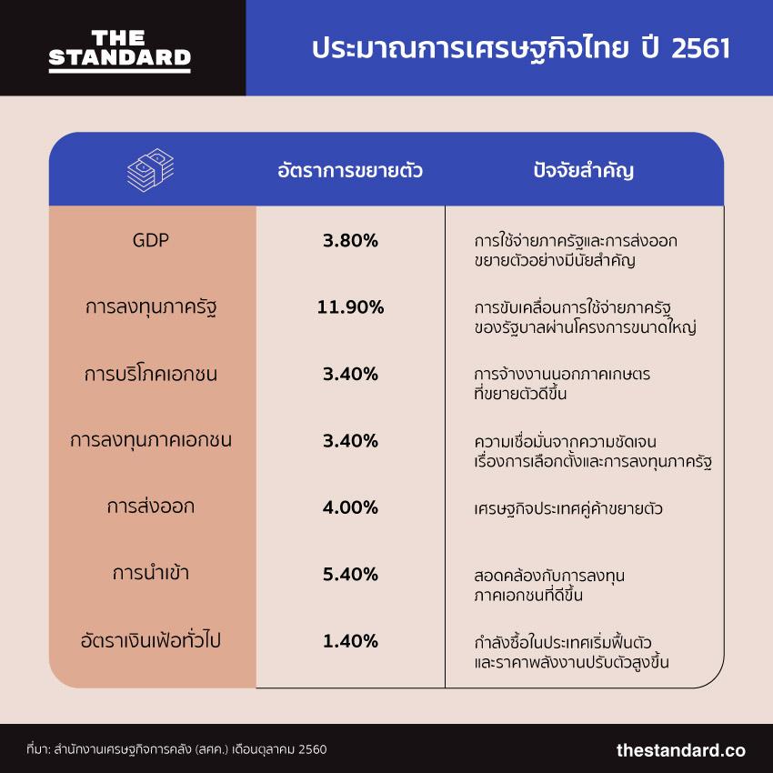 เรื่องใหญ่เศรษฐกิจไทย ปี 2018